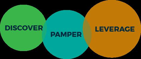 Discover, Pamper, Leverage